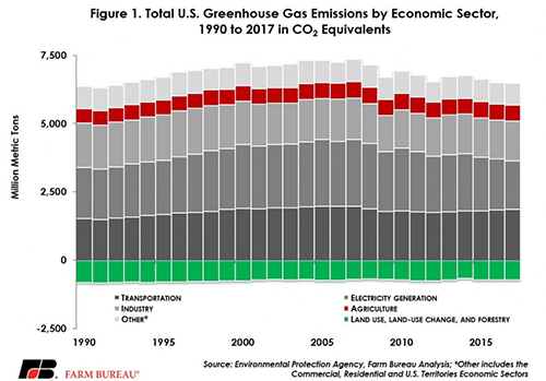 Total U.S. Greenhouse Gas Emissions by Economic Sector